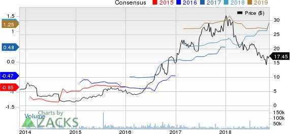 Exelixis, Inc. Price and Consensus