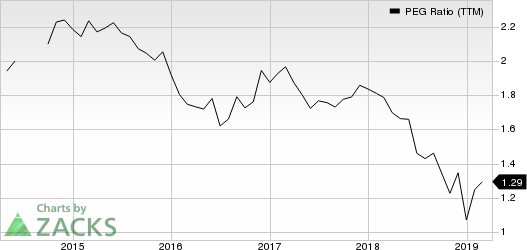 Investors Bancorp, Inc. PEG Ratio (TTM)