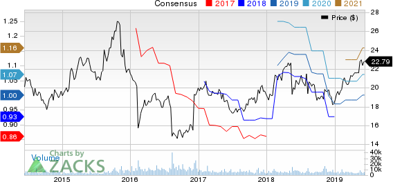 Flowers Foods, Inc. Price and Consensus