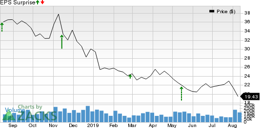 Macy's, Inc. Price and EPS Surprise