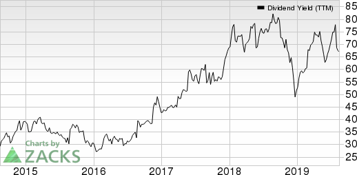 Best Buy Co., Inc. Dividend Yield (TTM)