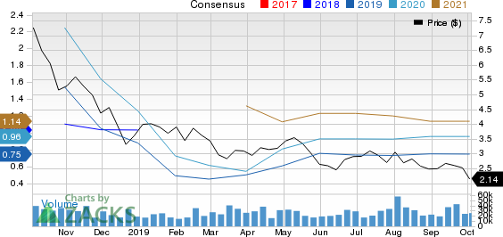 Laredo Petroleum, Inc. Price and Consensus
