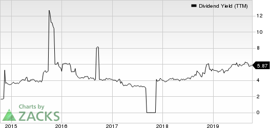 Cementos Pacasmayo S.A.A. Dividend Yield (TTM)