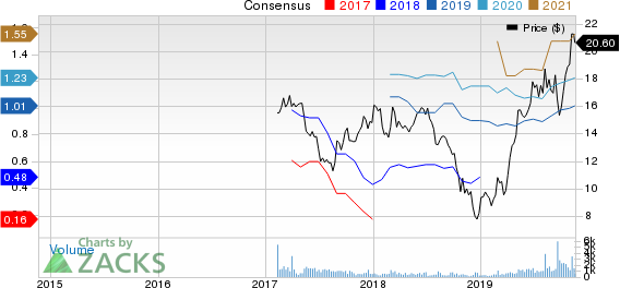 Foundation Building Materials, Inc. Price and Consensus