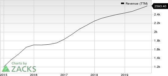 FleetCor Technologies, Inc. Revenue (TTM)