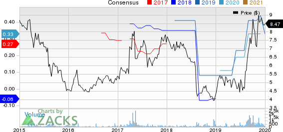 PCTEL, Inc. Price and Consensus