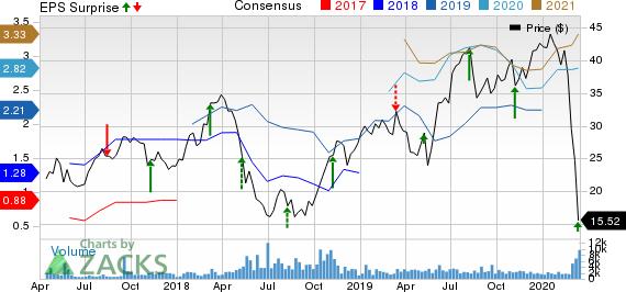 AZUL SA Price, Consensus and EPS Surprise