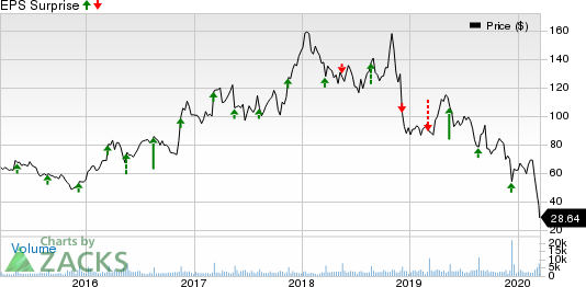 The Children's Place, Inc. Price and EPS Surprise