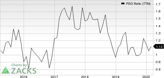 Virtusa Corporation PEG Ratio (TTM)
