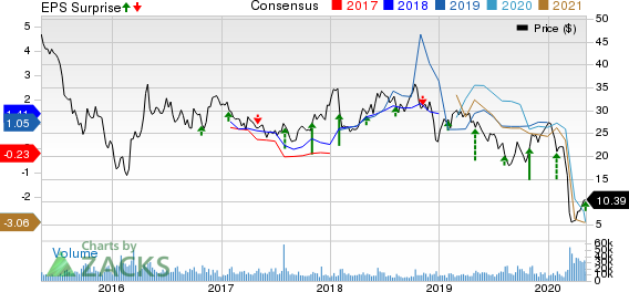 Murphy Oil Corporation Price, Consensus and EPS Surprise
