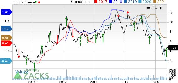 ClevelandCliffs Inc Price, Consensus and EPS Surprise