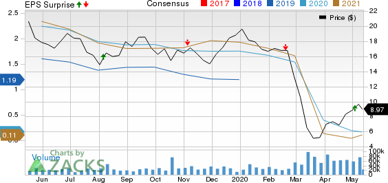 Parsley Energy Inc Price, Consensus and EPS Surprise