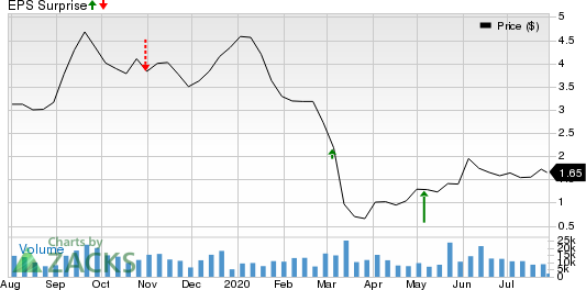 Crescent Point Energy Corporation Price and EPS Surprise