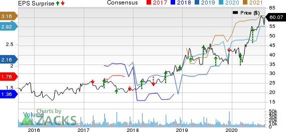 Ciena Corporation Price, Consensus and EPS Surprise
