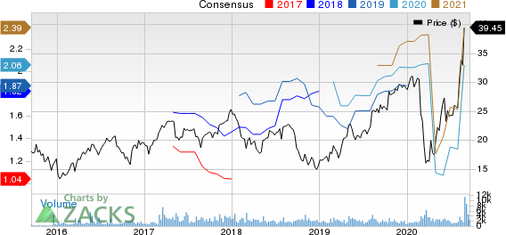 BMC Stock Holdings, Inc. Price and Consensus