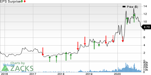 Inseego Corp. Price and EPS Surprise