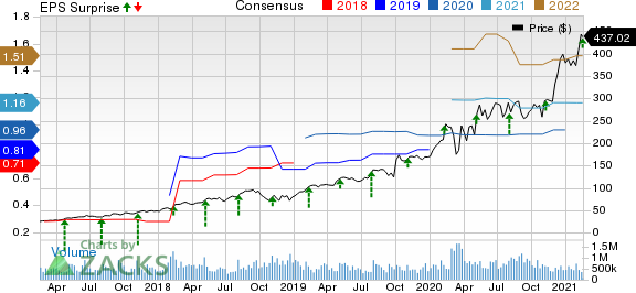 Ringcentral, Inc. Price, Consensus and EPS Surprise
