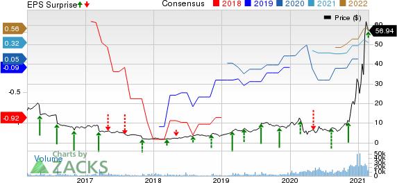 Magnite, Inc. Price, Consensus and EPS Surprise