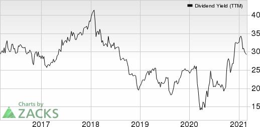 Janus Henderson Group plc Dividend Yield (TTM)