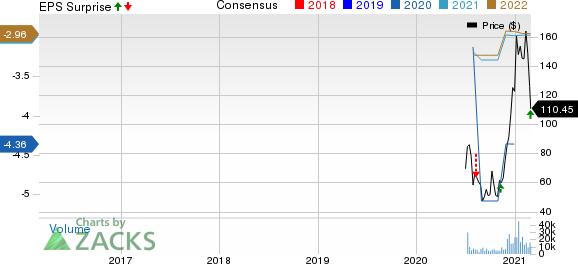 Lemonade, Inc. Price, Consensus and EPS Surprise