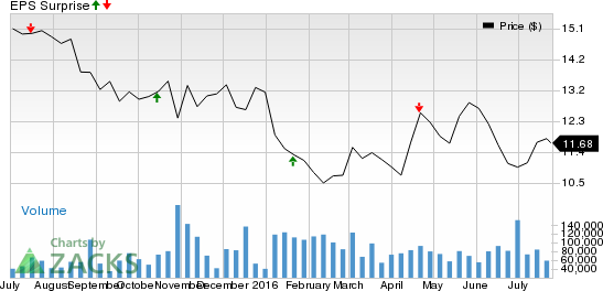 KeyCorp (KEY) Misses Q2 Earnings on Lower Revenues