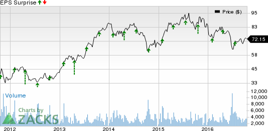 ManpowerGroup (MAN) to Post Q3 Earnings: What's in Store?