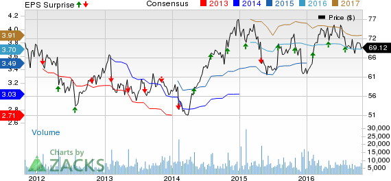 C.H. Robinson (CHRW) Earnings Miss, Revenues Beat in Q3