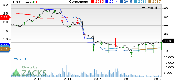 Rayonier's (RYN) Q4 Earnings and Revenues Top Estimates