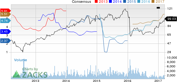 Top Ranked Growth Stocks to Buy for March 15th