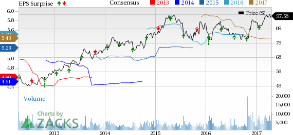 Rockwell Collins (COL) Q2 Earnings: What Awaits the Stock?