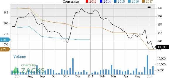 What Falling Estimates & Price Mean for Advance Auto Parts (AAP)