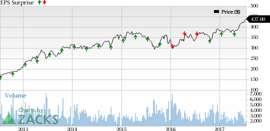 Can Q2 Earnings Propel BlackRock (BLK) Stock to New Highs?