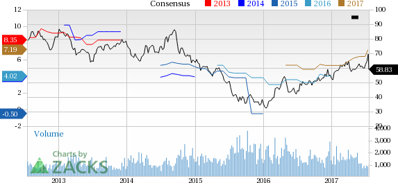 Top Ranked Value Stocks to Buy for July 17th