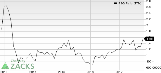 Owens Corning Inc PEG Ratio (TTM)