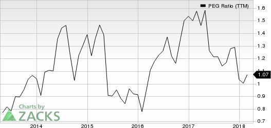 Acco Brands Corporation PEG Ratio (TTM)