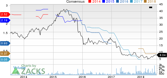 Libbey, Inc. Price and Consensus