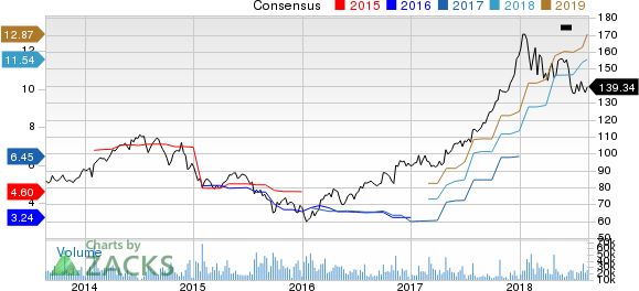 Caterpillar Inc. Price and Consensus