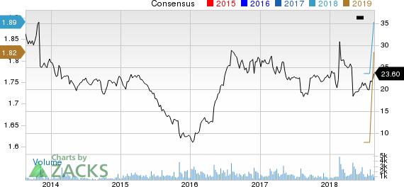 Quad Graphics, Inc Price and Consensus