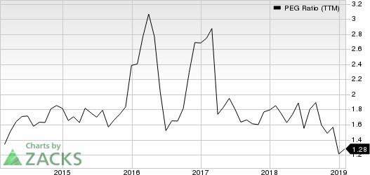 CSX Corporation PEG Ratio (TTM)