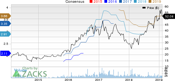 Fabrinet Price and Consensus