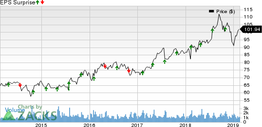 AptarGroup, Inc. Price and EPS Surprise