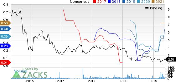 VimpelCom Ltd. Price and Consensus