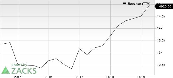 CBS Corporation Revenue (TTM)