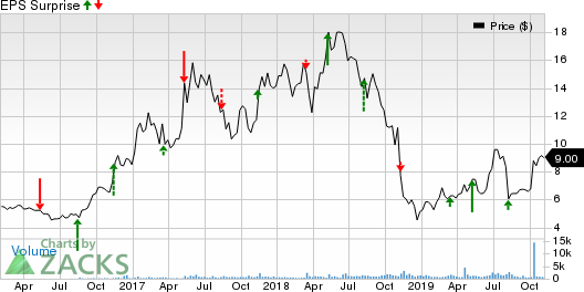 Asure Software Inc Price and EPS Surprise