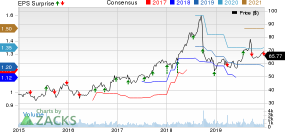 Neogen Corporation Price, Consensus and EPS Surprise