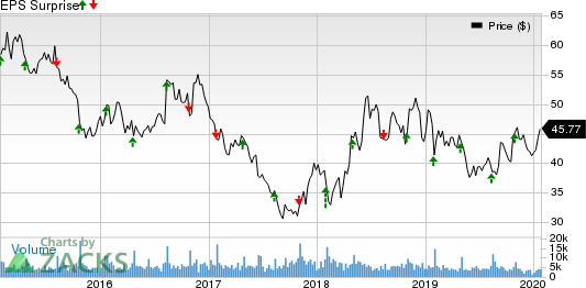 Brinker International, Inc. Price and EPS Surprise