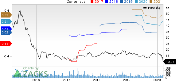 FireEye, Inc. Price and Consensus