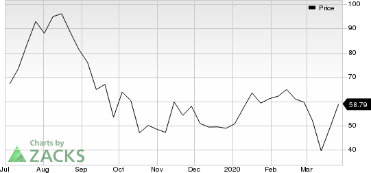 CrowdStrike Holdings Inc. Price