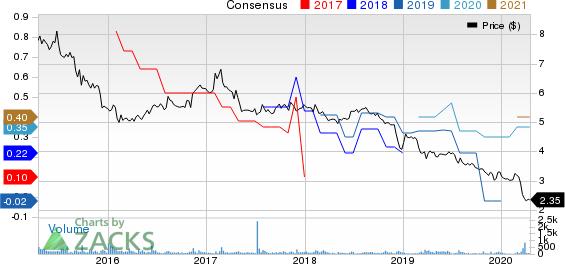 JMP Group LLC Price and Consensus