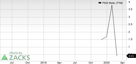 Resideo Technologies, Inc. PEG Ratio (TTM)